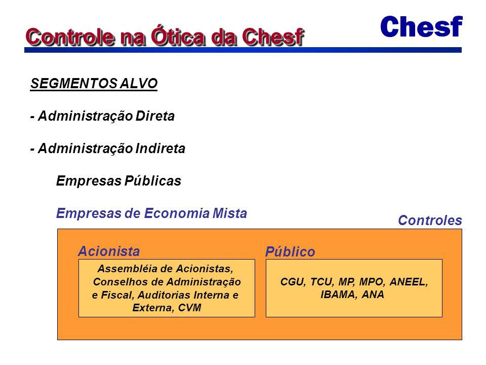 Controle na Ótica da Chesf SEGMENTOS ALVO - Administração Direta - Administração Indireta Empresas Públicas Empresas de Economia Mista Assembléia de A
