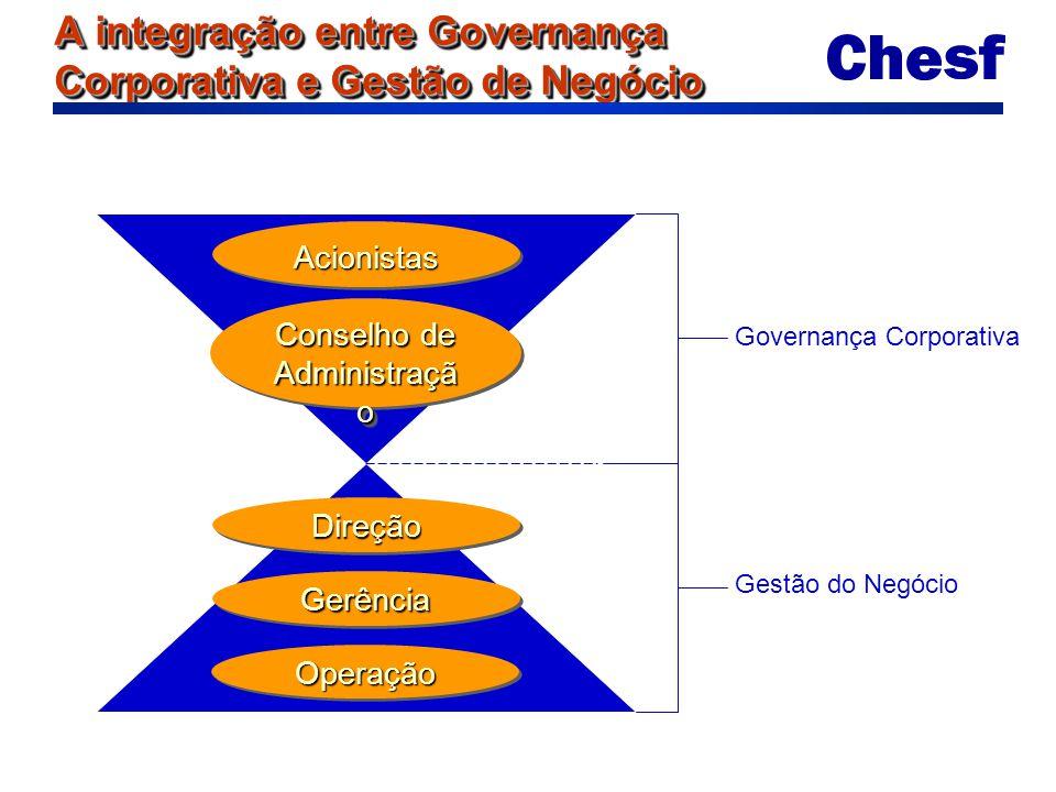 A integração entre Governança Corporativa e Gestão de Negócio AcionistasAcionistas Conselho de Administraçã o Conselho de Administraçã o DireçãoDireçã