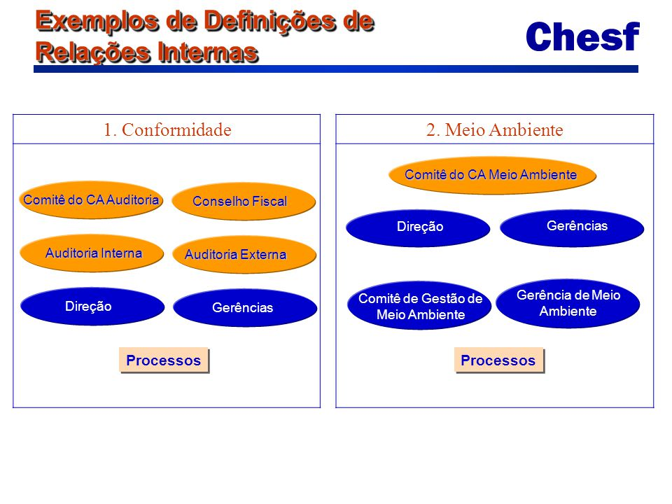 Exemplos de Definições de Relações Internas 1. Conformidade2. Meio Ambiente Comitê do CA Auditoria Conselho Fiscal Auditoria Interna Auditoria Externa
