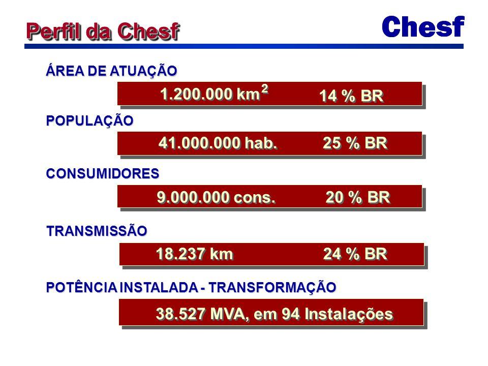 ÁREA DE ATUAÇÃO 1.200.000 km 2 2 14 % BR POPULAÇÃO 41.000.000 hab. 25 % BR CONSUMIDORES 9.000.000 cons. 20 % BR TRANSMISSÃO 18.237 km 24 % BR 38.527 M