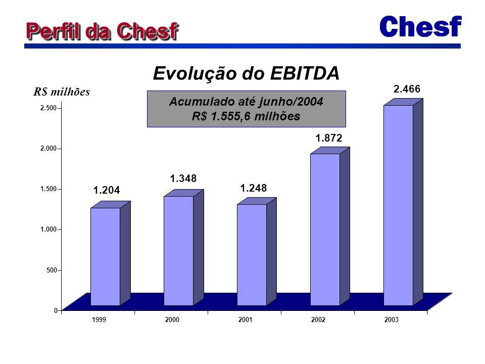 1.204 1.348 1.248 1.872 2.466 0 500 1.000 1.500 2.000 2.500 19992000200120022003 Evolução do EBITDA R$ milhões Acumulado até junho/2004 R$ 1.555,6 mil