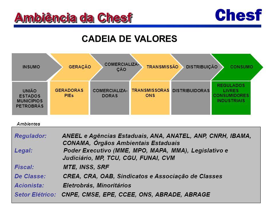 Ambiência da Chesf GERAÇÃO GERADORAS PIEs INSUMO UNIÃO ESTADOS MUNICÍPIOS PETROBRÁS COMERCIALIZA- ÇÃO COMERCIALIZA- DORAS TRANSMISSÃO TRANSMISSORAS ON