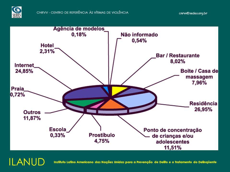 cnrvv@sedes.org.br CNRVV - CENTRO DE REFERÊNCIA ÀS VÍTIMAS DE VIOLÊNCIA ILANUD Instituto Latino Americano das Nações Unidas para a Prevenção de Delito