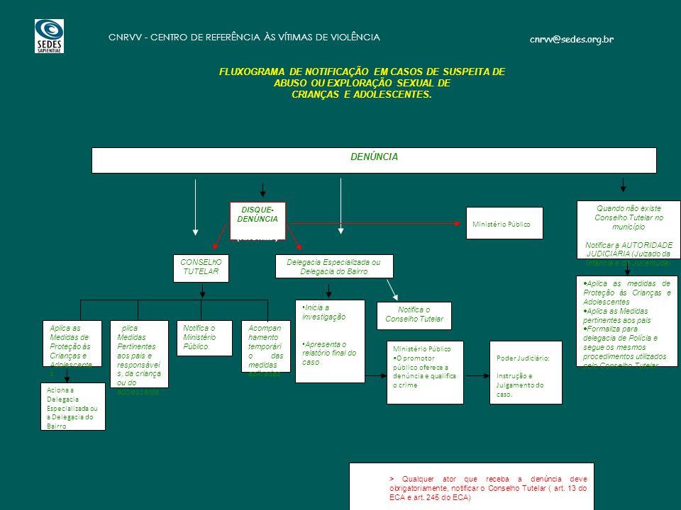 cnrvv@sedes.org.br CNRVV - CENTRO DE REFERÊNCIA ÀS VÍTIMAS DE VIOLÊNCIA FLUXOGRAMA DE NOTIFICAÇÃO EM CASOS DE SUSPEITA DE ABUSO OU EXPLORAÇÃO SEXUAL DE CRIANÇAS E ADOLESCENTES.