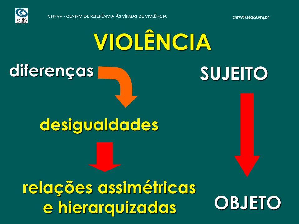 cnrvv@sedes.org.br CNRVV - CENTRO DE REFERÊNCIA ÀS VÍTIMAS DE VIOLÊNCIA VIOLÊNCIA relações assimétricas e hierarquizadas diferenças desigualdades SUJEITO OBJETO