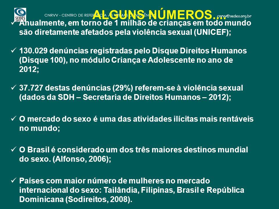 cnrvv@sedes.org.br CNRVV - CENTRO DE REFERÊNCIA ÀS VÍTIMAS DE VIOLÊNCIA Anualmente, em torno de 1 milhão de crianças em todo mundo são diretamente afe