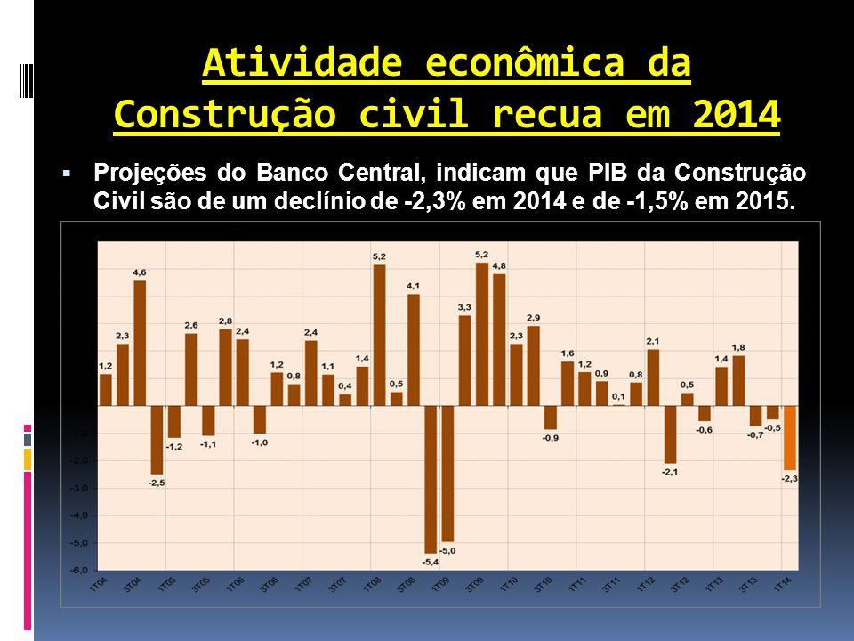 Atividade econômica da Construção civil recua em 2014  Projeções do Banco Central, indicam que PIB da Construção Civil são de um declínio de -2,3% em