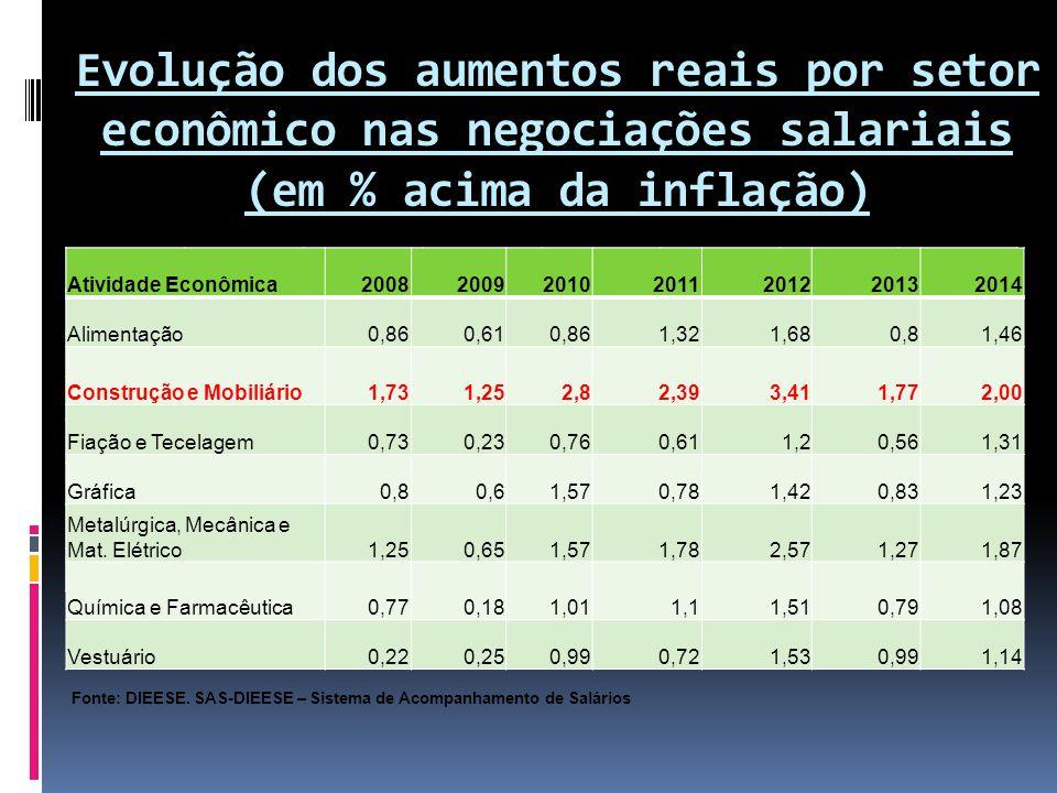 Evolução dos aumentos reais por setor econômico nas negociações salariais (em % acima da inflação) Atividade Econômica2008200920102011201220132014 Ali