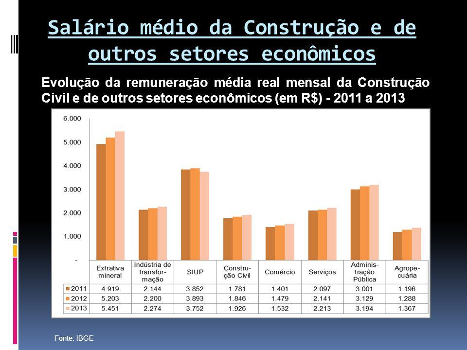 Salário médio da Construção e de outros setores econômicos Evolução da remuneração média real mensal da Construção Civil e de outros setores econômico