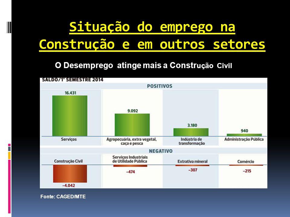 Situação do emprego na Construção e em outros setores O Desemprego atinge mais a Constr ução Civil Fonte: CAGED/MTE