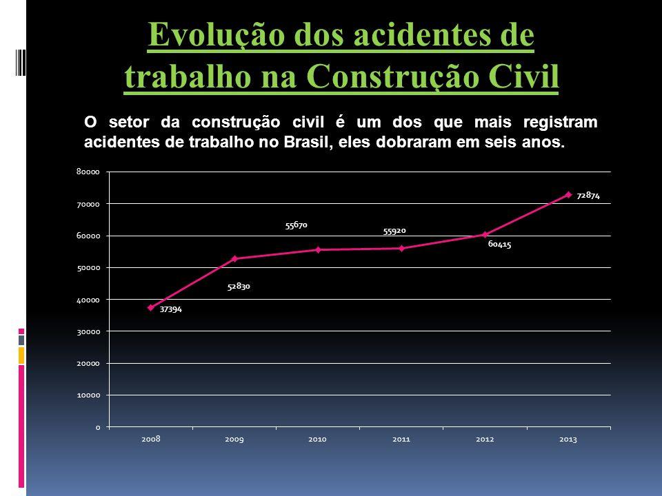 Evolução dos acidentes de trabalho na Construção Civil O setor da construção civil é um dos que mais registram acidentes de trabalho no Brasil, eles d