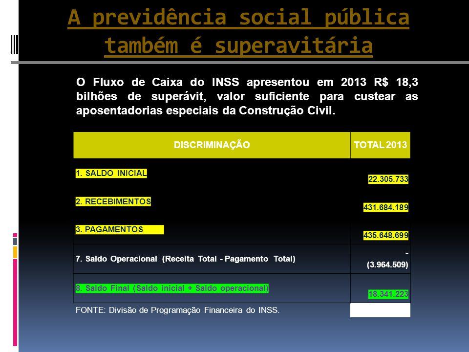 A previdência social pública também é superavitária DISCRIMINAÇÃOTOTAL 2013 1. SALDO INICIAL 22.305.733 2. RECEBIMENTOS 431.684.189 3. PAGAMENTOS 435.