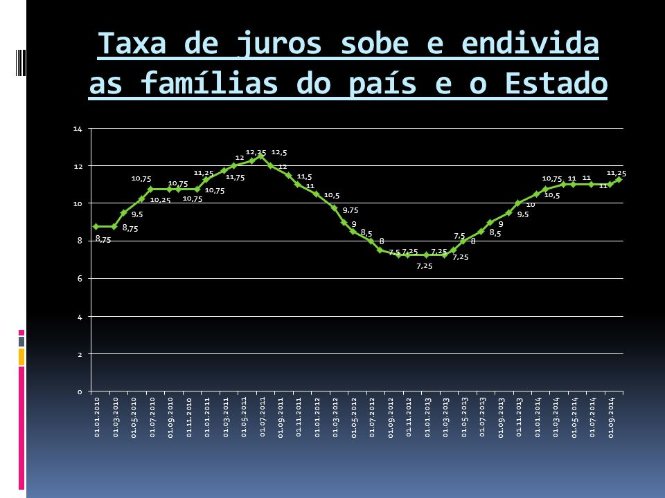 Taxa de juros sobe e endivida as famílias do país e o Estado