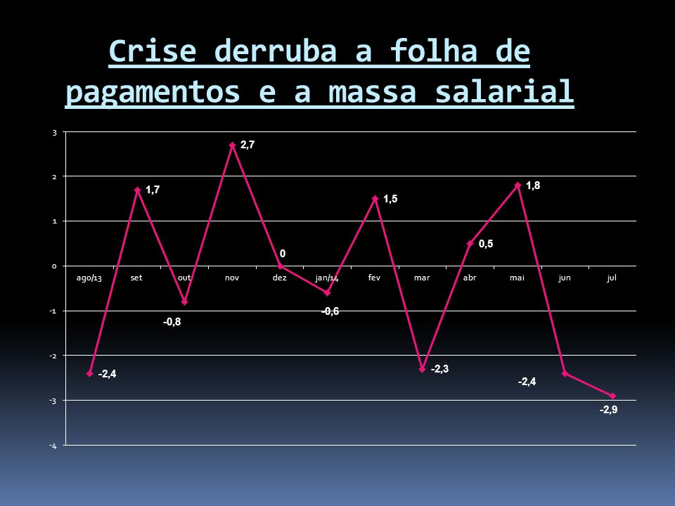Crise derruba ocupação e afeta emprego dos trabalhadores