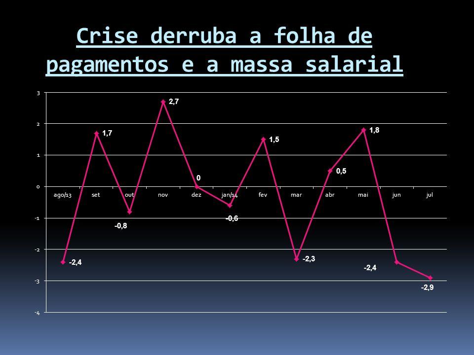 Crise derruba a folha de pagamentos e a massa salarial