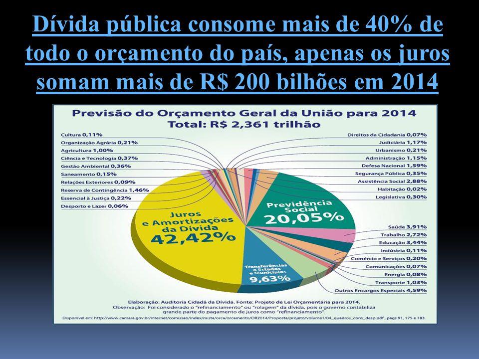 Dívida pública consome mais de 40% de todo o orçamento do país, apenas os juros somam mais de R$ 200 bilhões em 2014