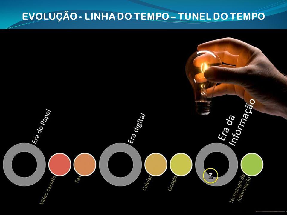 EVOLUÇÃO - LINHA DO TEMPO – TUNEL DO TEMPO