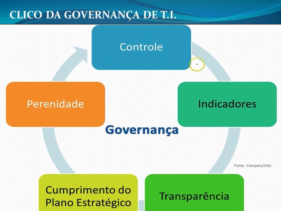 CLICO DA GOVERNANÇA DE T.I.