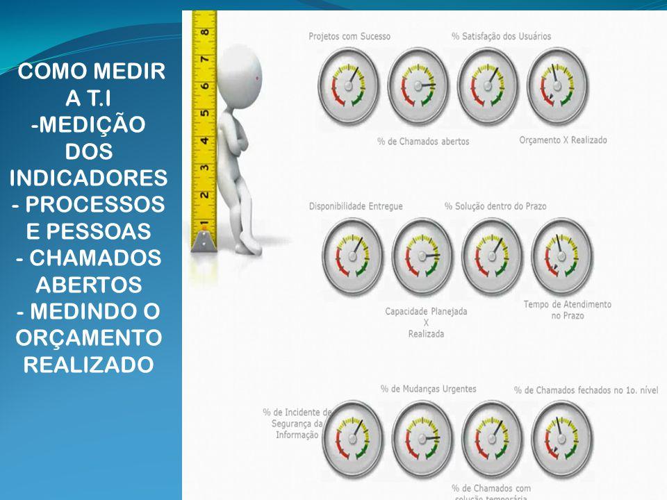 COMO MEDIR A T.I -MEDIÇÃO DOS INDICADORES - PROCESSOS E PESSOAS - CHAMADOS ABERTOS - MEDINDO O ORÇAMENTO REALIZADO