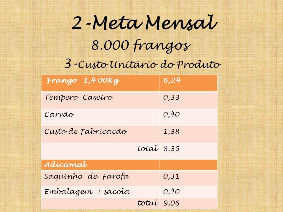 2-Meta Mensal 8.000 frangos 3- Custo Unitário do Produto Frango 1,4 00Kg6,24 Tempero Caseiro0,33 Carvão0,40 Custo de Fabricação1,38 total8,35 Adicional Saquinho de Farofa0,31 Embalagem + sacola0,40 total9,06
