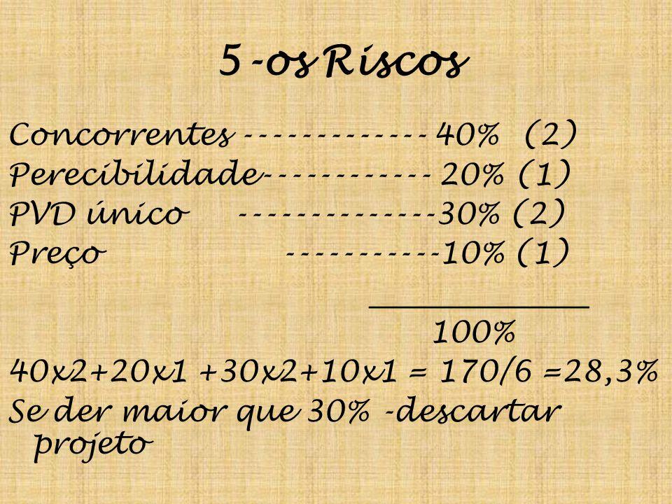 5-os Riscos Concorrentes ------------- 40% (2) Perecibilidade------------ 20% (1) PVD único --------------30% (2) Preço -----------10% (1) _______________ 100% 40x2+20x1 +30x2+10x1 = 170/6 =28,3% Se der maior que 30% -descartar projeto