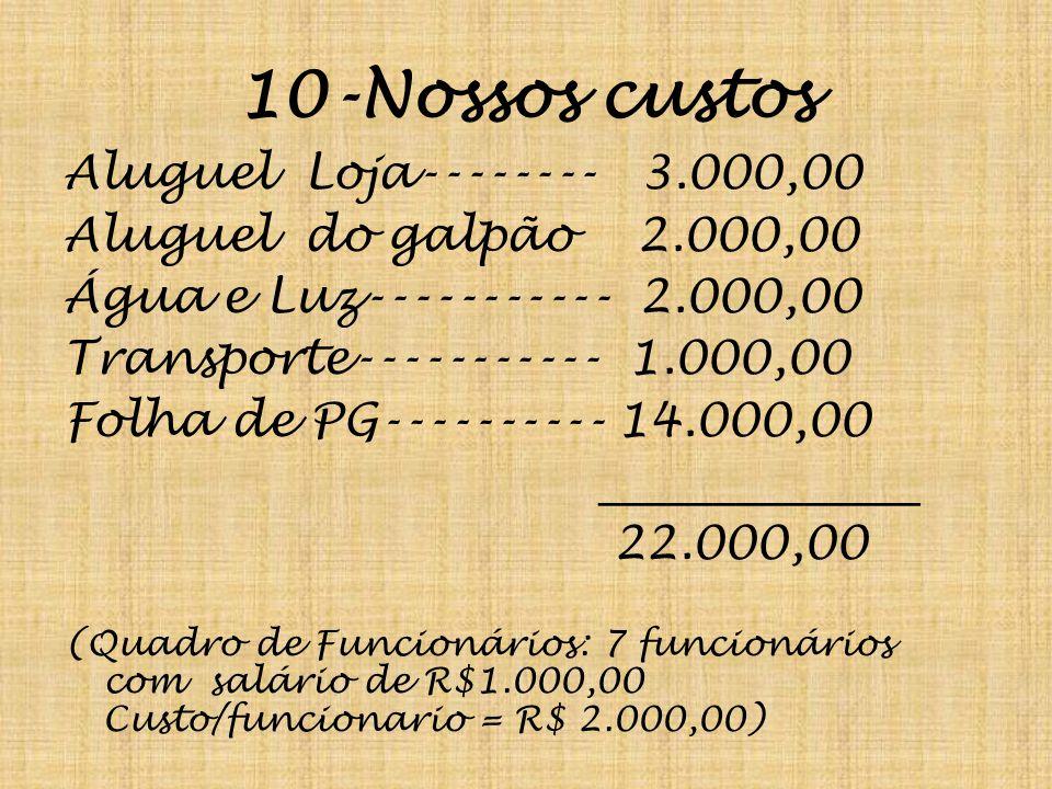 10-Nossos custos Aluguel Loja-------- 3.000,00 Aluguel do galpão 2.000,00 Água e Luz----------- 2.000,00 Transporte----------- 1.000,00 Folha de PG---------- 14.000,00 ______________ 22.000,00 (Quadro de Funcionários: 7 funcionários com salário de R$1.000,00 Custo/funcionario = R$ 2.000,00)