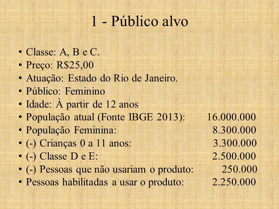 Classe: A, B e C. Preço: R$25,00 Atuação: Estado do Rio de Janeiro. Público: Feminino Idade: À partir de 12 anos População atual (Fonte IBGE 2013): 16