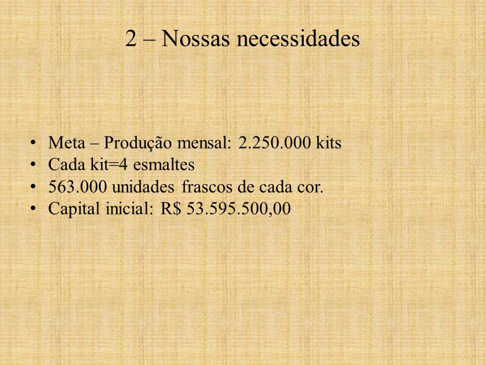 Meta – Produção mensal: 2.250.000 kits Cada kit=4 esmaltes 563.000 unidades frascos de cada cor. Capital inicial: R$ 53.595.500,00 2 – Nossas necessid