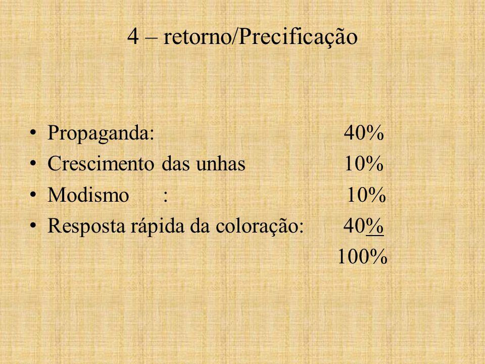 Propaganda: 40% Crescimento das unhas 10% Modismo : 10% Resposta rápida da coloração: 40% 100% 4 – retorno/Precificação