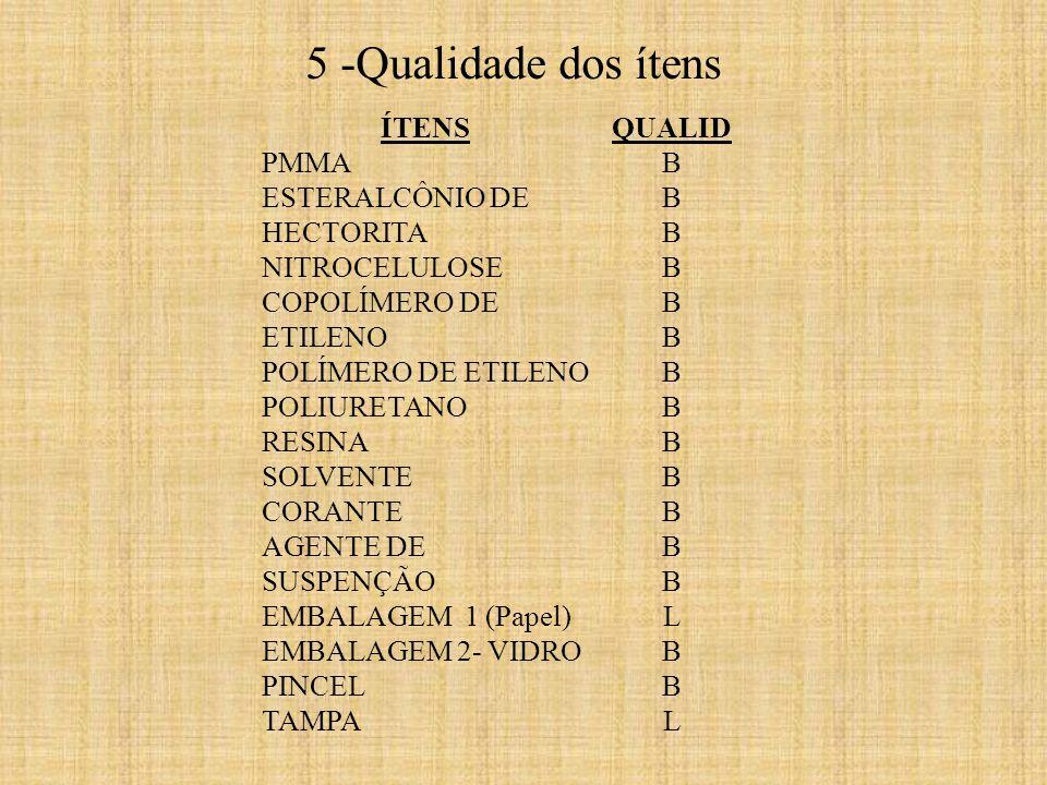 ÍTENS PMMA ESTERALCÔNIO DE HECTORITA NITROCELULOSE COPOLÍMERO DE ETILENO POLÍMERO DE ETILENO POLIURETANO RESINA SOLVENTE CORANTE AGENTE DE SUSPENÇÃO EMBALAGEM 1 (Papel) EMBALAGEM 2- VIDRO PINCEL TAMPA QUALID B L B L 5 -Qualidade dos ítens