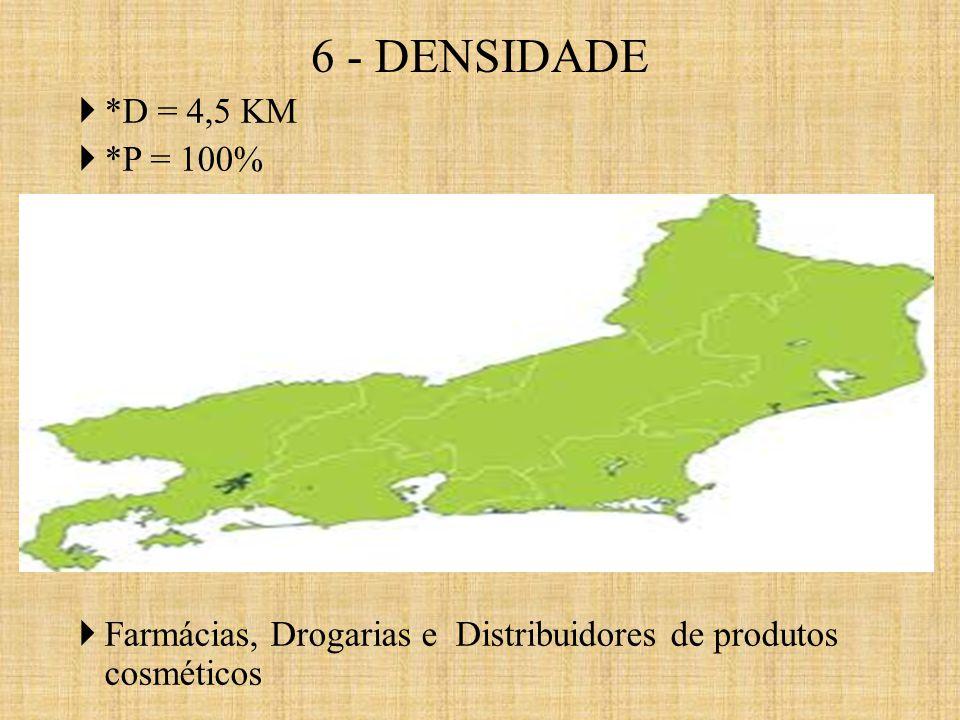  *D = 4,5 KM  *P = 100%  Farmácias, Drogarias e Distribuidores de produtos cosméticos 6 - DENSIDADE