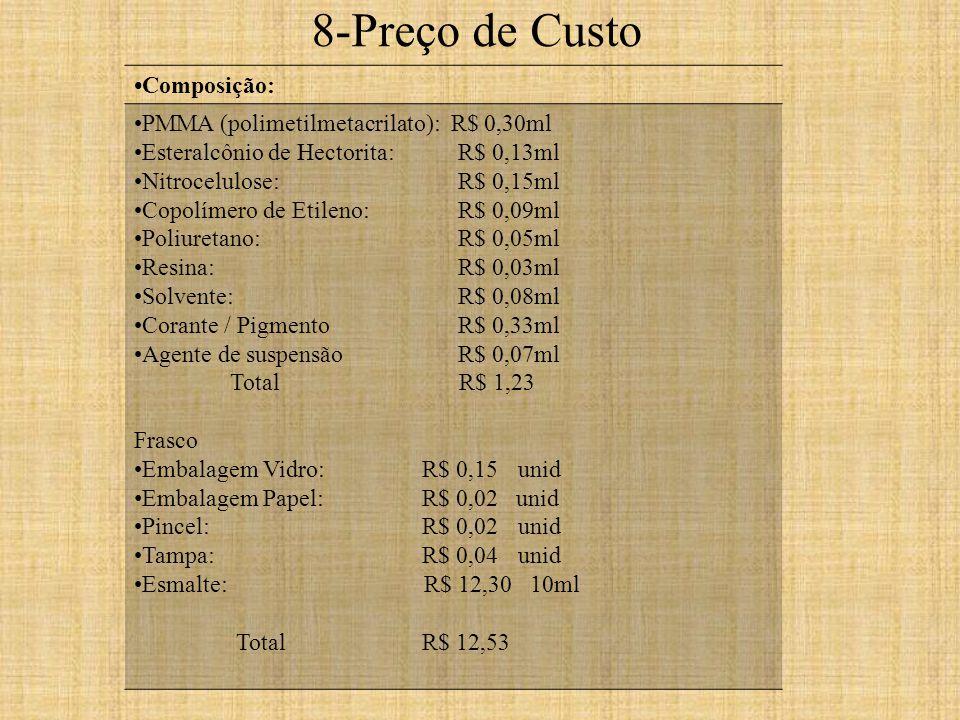 Composição: PMMA (polimetilmetacrilato): R$ 0,30ml Esteralcônio de Hectorita: R$ 0,13ml Nitrocelulose: R$ 0,15ml Copolímero de Etileno: R$ 0,09ml Poliuretano: R$ 0,05ml Resina: R$ 0,03ml Solvente: R$ 0,08ml Corante / Pigmento R$ 0,33ml Agente de suspensão R$ 0,07ml Total R$ 1,23 Frasco Embalagem Vidro: R$ 0,15unid Embalagem Papel: R$ 0,02 unid Pincel: R$ 0,02unid Tampa: R$ 0,04unid Esmalte: R$ 12,30 10ml Total R$ 12,53 8-Preço de Custo