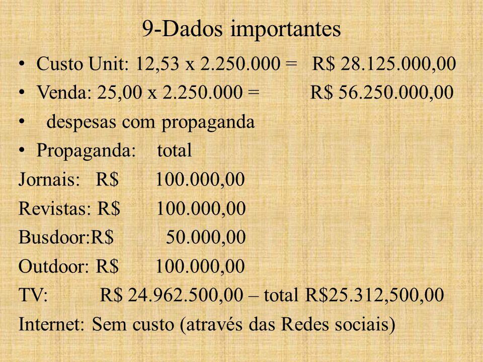 Custo Unit: 12,53 x 2.250.000 = R$ 28.125.000,00 Venda: 25,00 x 2.250.000 = R$ 56.250.000,00 despesas com propaganda Propaganda: total Jornais: R$ 100.000,00 Revistas: R$ 100.000,00 Busdoor:R$ 50.000,00 Outdoor: R$ 100.000,00 TV: R$ 24.962.500,00 – total R$25.312,500,00 Internet: Sem custo (através das Redes sociais) 9-Dados importantes