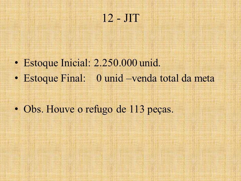 Estoque Inicial: 2.250.000 unid. Estoque Final: 0 unid –venda total da meta Obs. Houve o refugo de 113 peças. 12 - JIT