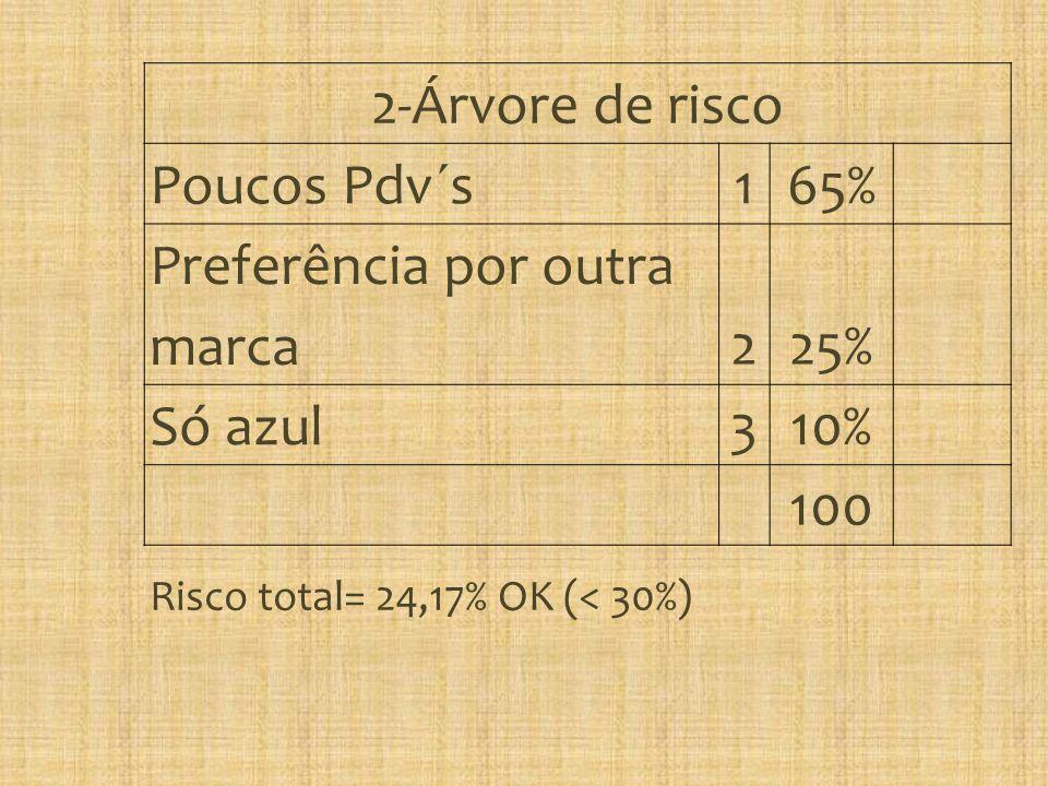 2-Árvore de risco Poucos Pdv´s 165% Preferência por outra marca225% Só azul310% 100 Risco total= 24,17% OK (< 30%)