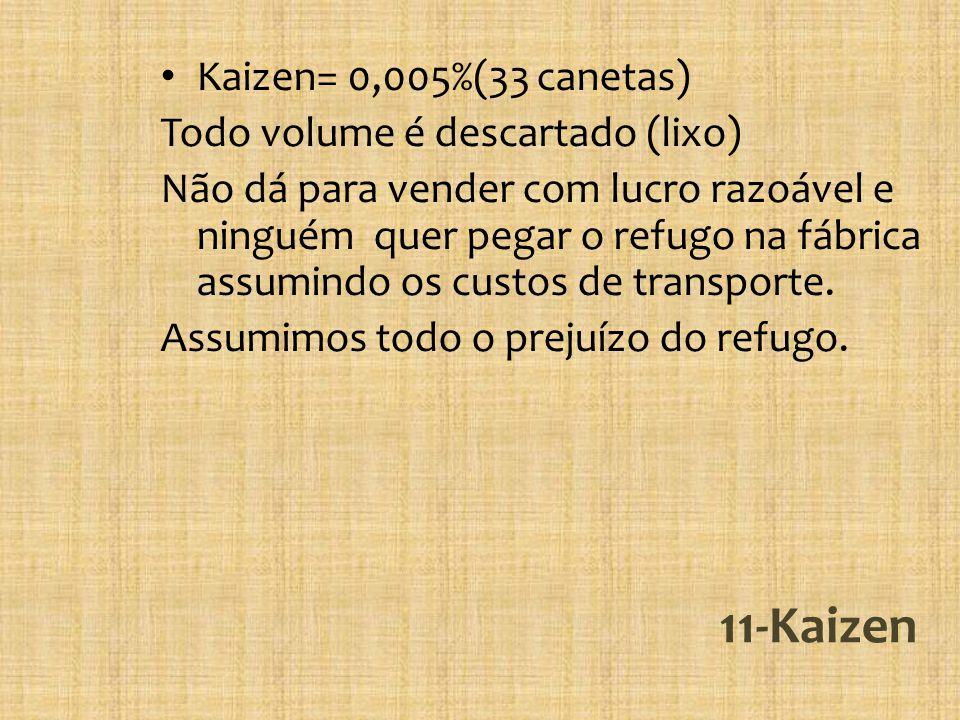11-Kaizen Kaizen= 0,005%(33 canetas) Todo volume é descartado (lixo) Não dá para vender com lucro razoável e ninguém quer pegar o refugo na fábrica assumindo os custos de transporte.