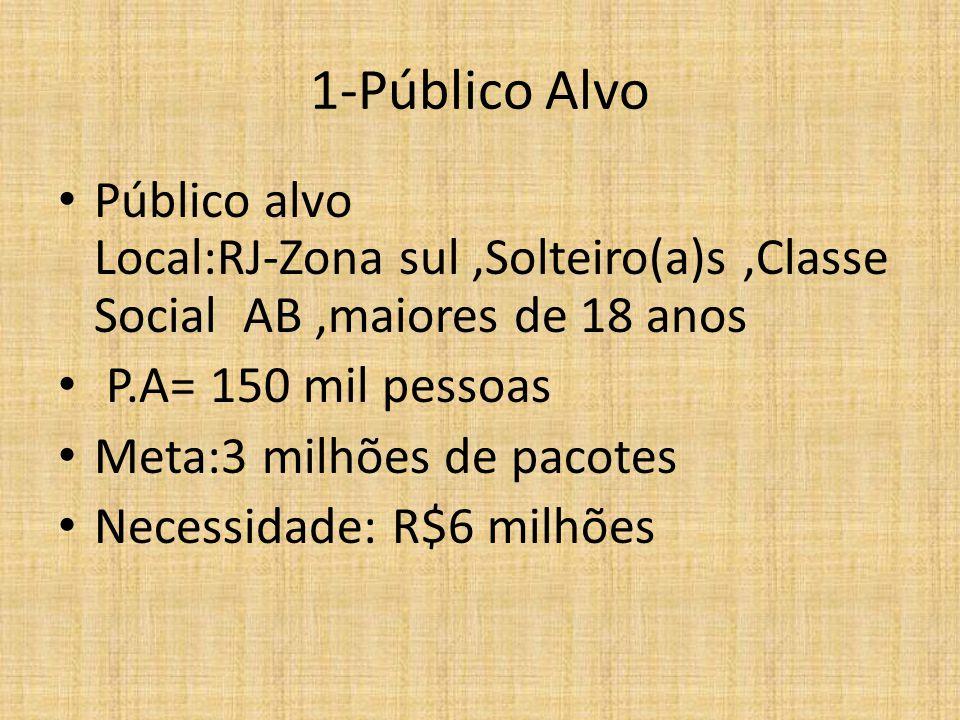 1-Público Alvo Público alvo Local:RJ-Zona sul,Solteiro(a)s,Classe Social AB,maiores de 18 anos P.A= 150 mil pessoas Meta:3 milhões de pacotes Necessidade: R$6 milhões