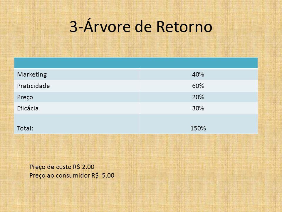 3-Árvore de Retorno Marketing40% Praticidade60% Preço20% Eficácia30% Total:150% Preço de custo R$ 2,00 Preço ao consumidor R$ 5,00