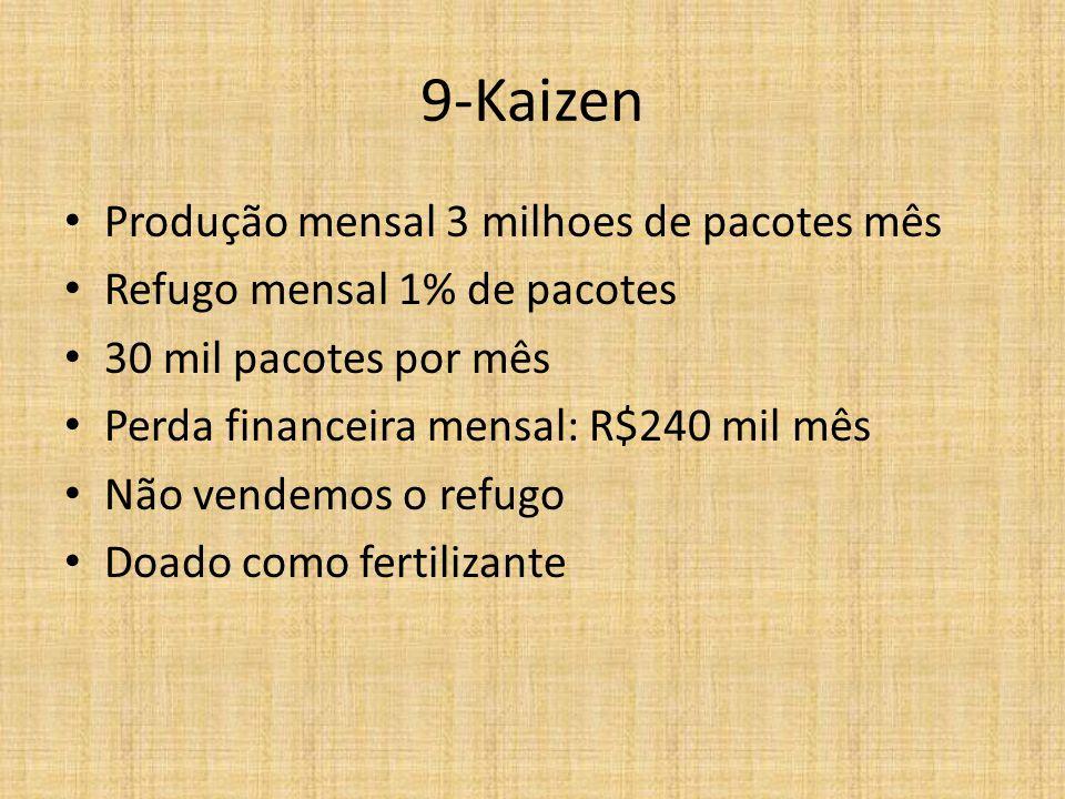 9-Kaizen Produção mensal 3 milhoes de pacotes mês Refugo mensal 1% de pacotes 30 mil pacotes por mês Perda financeira mensal: R$240 mil mês Não vendemos o refugo Doado como fertilizante