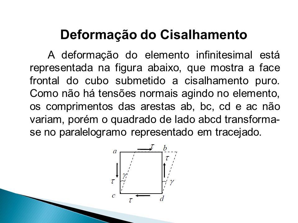 A deformação do elemento infinitesimal está representada na figura abaixo, que mostra a face frontal do cubo submetido a cisalhamento puro. Como não h