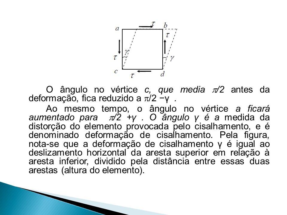 O ângulo no vértice c, que media  /2 antes da deformação, fica reduzido a  /2 −γ. Ao mesmo tempo, o ângulo no vértice a ficará aumentado para  /2 +