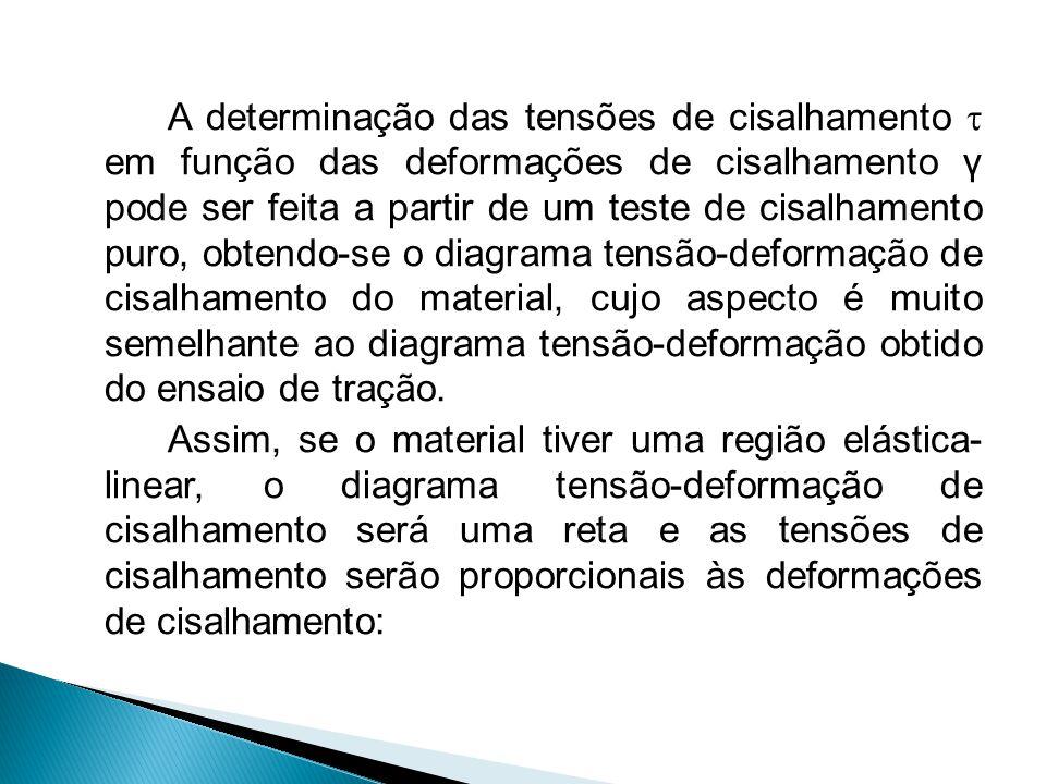A determinação das tensões de cisalhamento  em função das deformações de cisalhamento γ pode ser feita a partir de um teste de cisalhamento puro, obt
