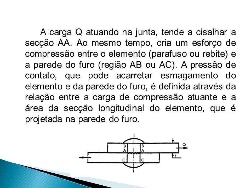 A carga Q atuando na junta, tende a cisalhar a secção AA. Ao mesmo tempo, cria um esforço de compressão entre o elemento (parafuso ou rebite) e a pare