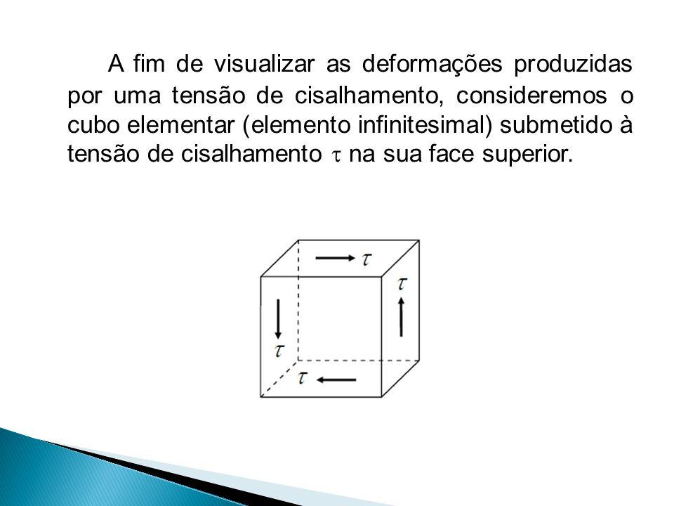 A fim de visualizar as deformações produzidas por uma tensão de cisalhamento, consideremos o cubo elementar (elemento infinitesimal) submetido à tensã