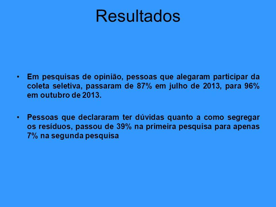 Resultados Em pesquisas de opinião, pessoas que alegaram participar da coleta seletiva, passaram de 87% em julho de 2013, para 96% em outubro de 2013.