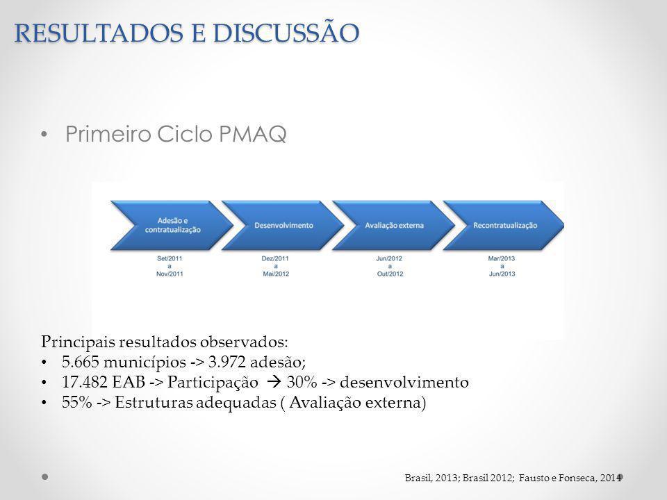 RESULTADOS E DISCUSSÃO Primeiro Ciclo PMAQ Principais resultados observados: 5.665 municípios -> 3.972 adesão; 17.482 EAB -> Participação  30% -> desenvolvimento 55% -> Estruturas adequadas ( Avaliação externa) Brasil, 2013; Brasil 2012; Fausto e Fonseca, 2014