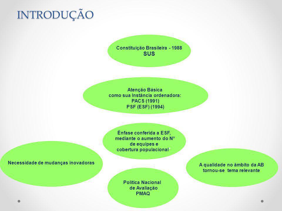 Constituição Brasileira - 1988 SUS Atenção Básica como sua Instância ordenadora: PACS (1991) PSF (ESF) (1994) Necessidade de mudanças inovadoras A qualidade no âmbito da AB tornou-se tema relevante Ênfase conferida a ESF, mediante o aumento do Nº de equipes e cobertura populacional* Política Nacional de Avaliação PMAQINTRODUÇÃO