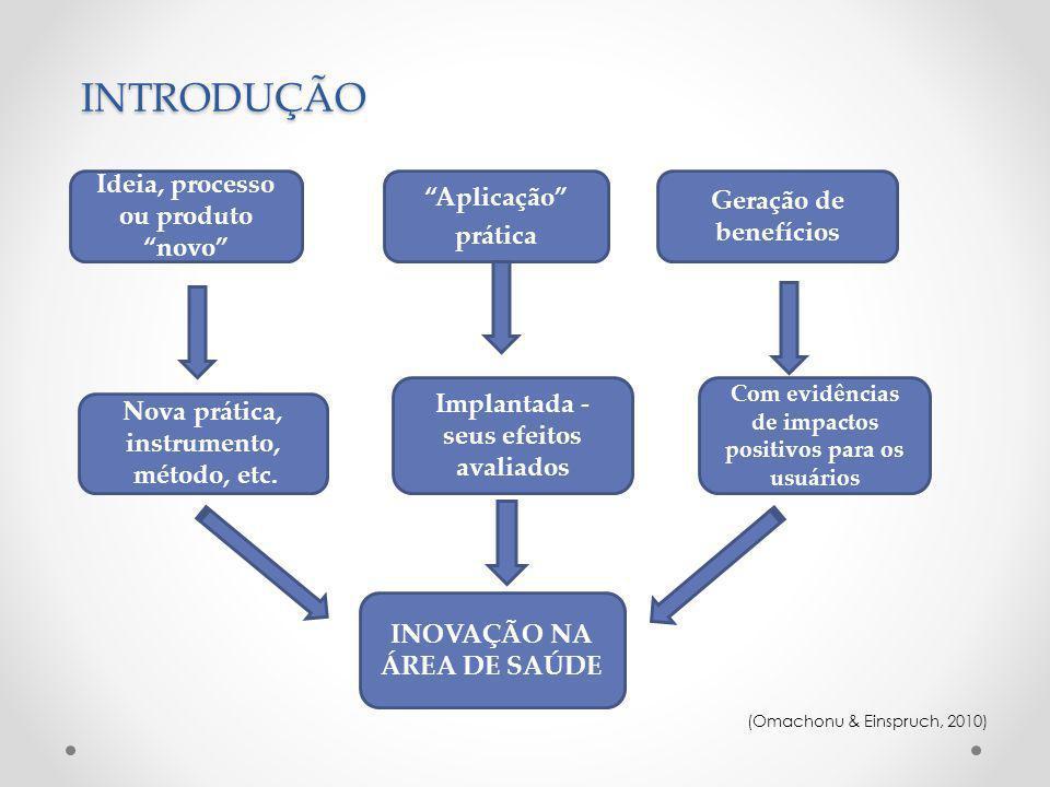 INTRODUÇÃO (Omachonu & Einspruch, 2010) Ideia, processo ou produto novo Aplicação prática Geração de benefícios Nova prática, instrumento, método, etc.
