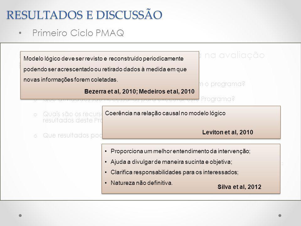 RESULTADOS E DISCUSSÃO Primeiro Ciclo PMAQ Benefícios da modelagem do programa na avaliação participativa o Quais são os componentes que melhor representam o programa.