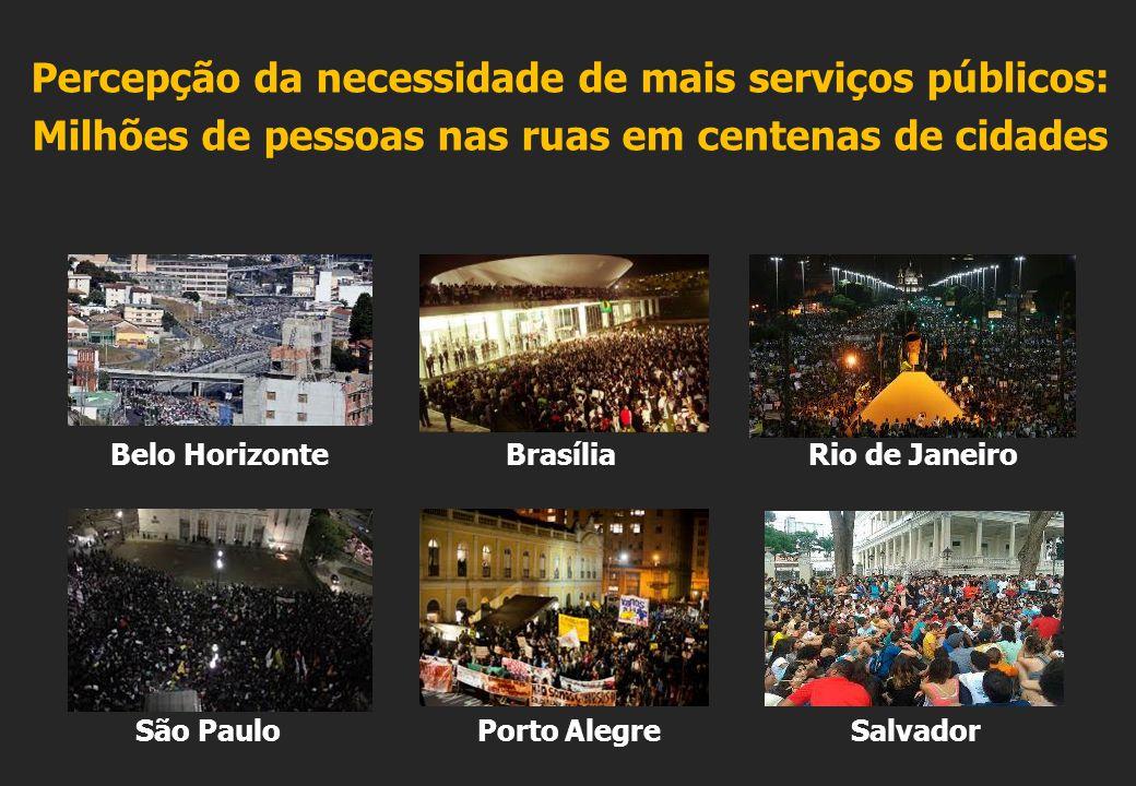 Belo Horizonte Brasília Rio de Janeiro São Paulo Porto Alegre Salvador Percepção da necessidade de mais serviços públicos: Milhões de pessoas nas ruas em centenas de cidades